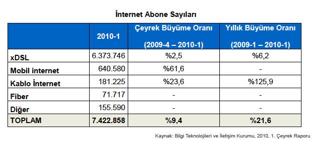 Internet-Rakamları-2010-1